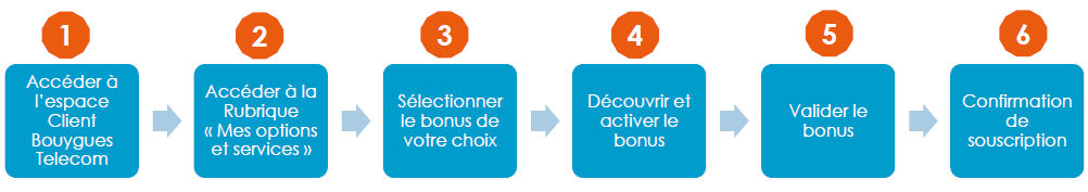 Activation bonus canal+ series